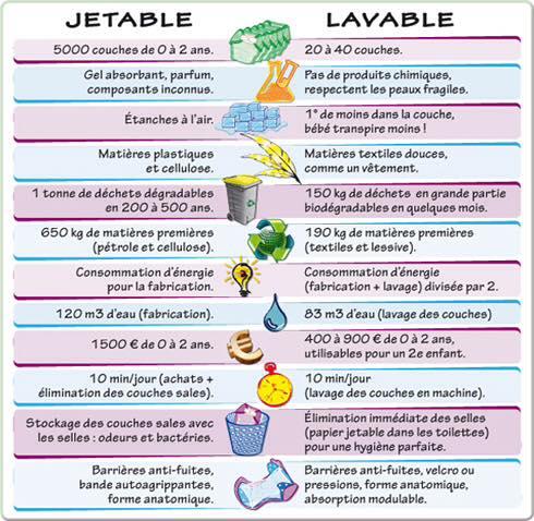 Comparaison couches lavables contre jetables voyages et compagnie - Comparatif couches jetables ecologiques ...